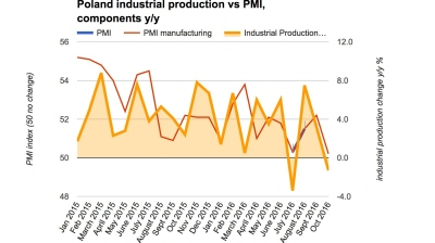 Polish industrial production provides another nasty shock in October
